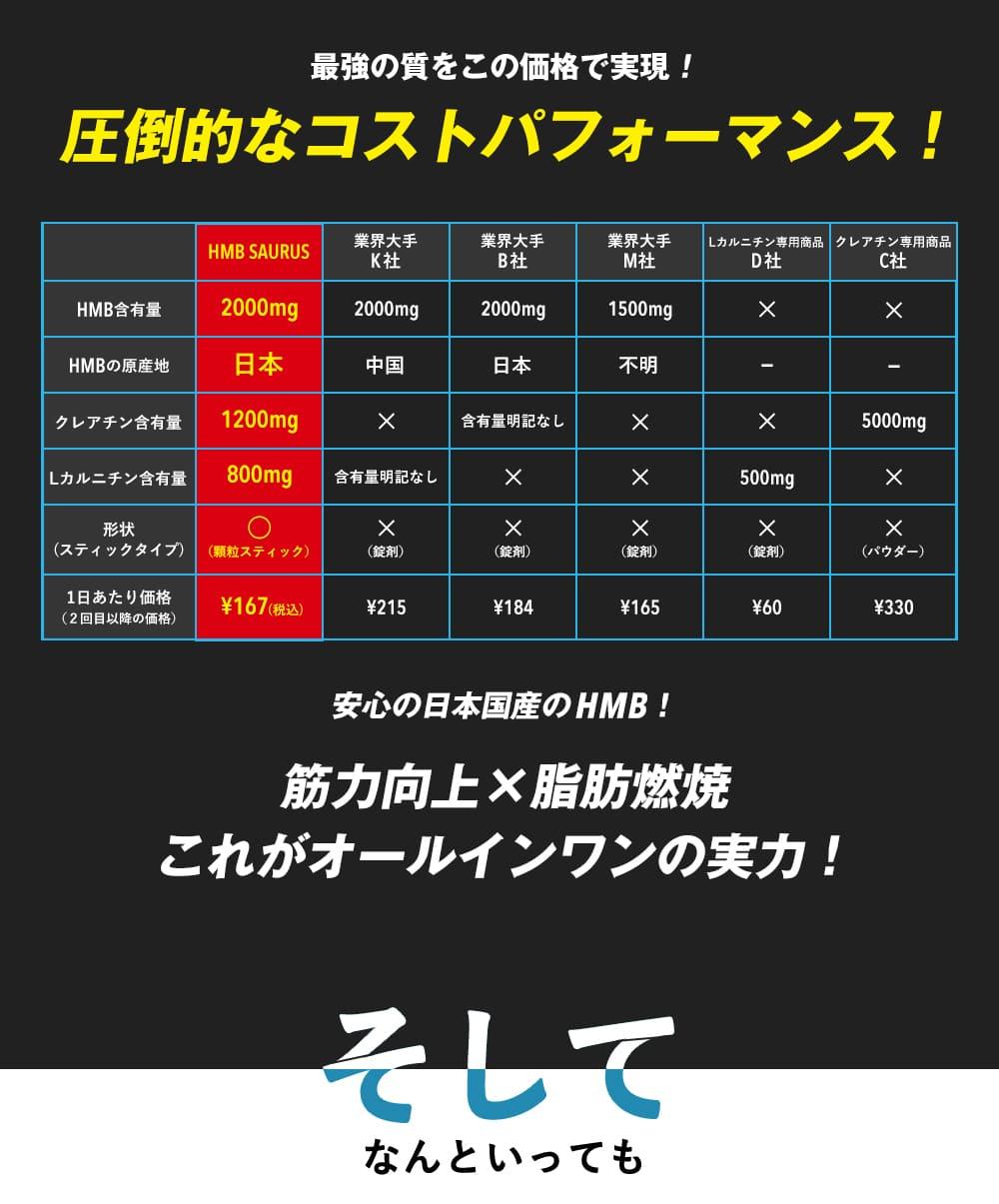 最強の質をこの価格で実現!圧倒的なコストパフォーマンス!安心の日本国産のHMB!筋力向上×脂肪燃焼これがオールインワンの実力!