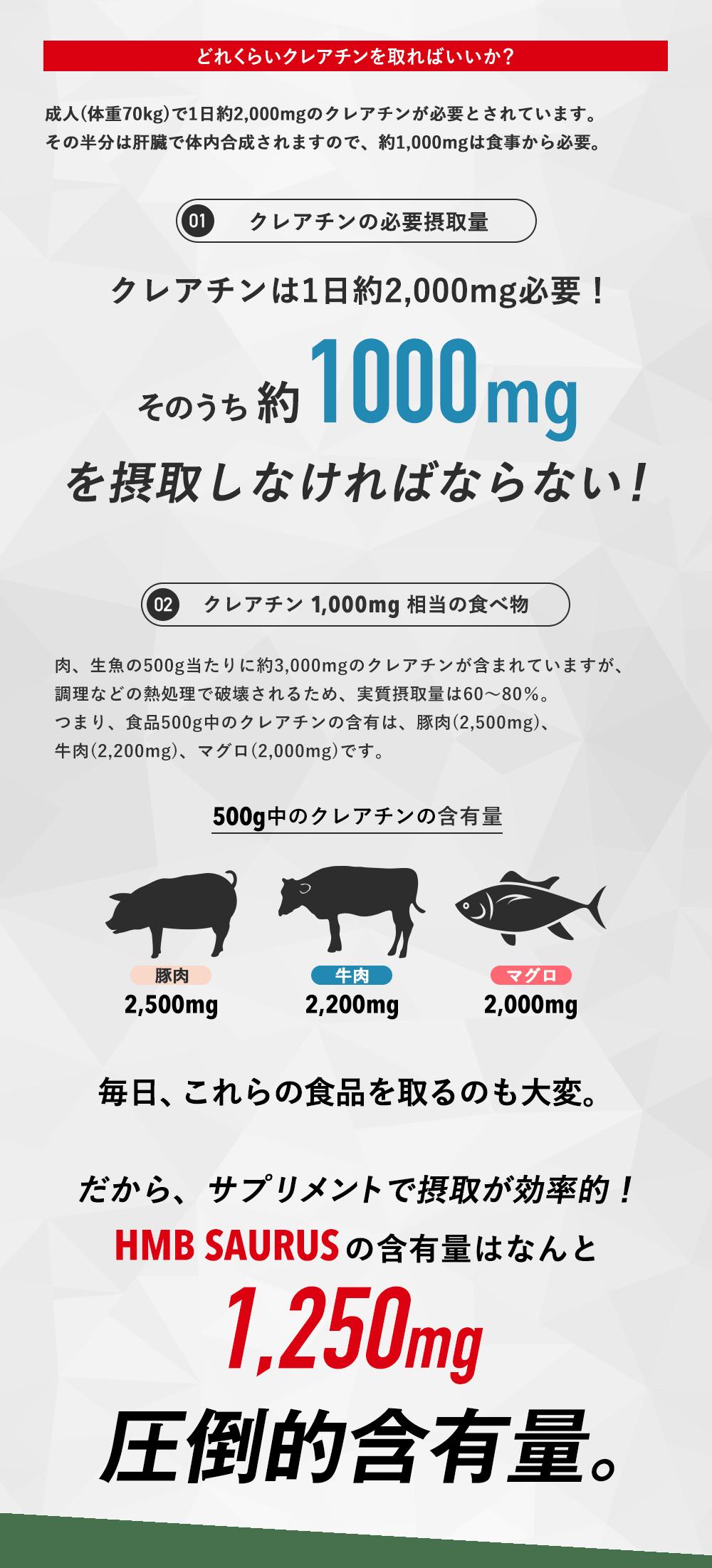 どれくらいクレアチンを取ればいいか?成人(体重70kg)で1日約2,000mgのクレアチンが必要とされています。その半分は肝臓で体内合成されますので、約1,000mgは食事から必要。クレアチンは1日約2,000mg必要!そのうち約1000mgを摂取しなければならない!クレアチン 1,000mg 相当の食べ物 肉、生魚の500g当たりに約3,000mgのクレアチンが含まれていますが、調理などの熱処理で破壊されるため、実質摂取量は60~80%。つまり、食品500g中のクレアチンの含有は、豚肉(2,500mg)、牛肉(2,200mg)、マグロ(2,000mg)です。毎日、これらの食品を取るのも大変。だから、サプリメントで摂取が効率的!HMBSAURUSのの含有量はなんと1,250mg!圧倒的含有量。