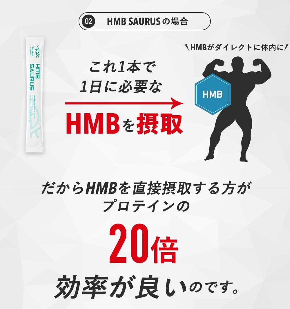 HMBSAURUSの場合 HMBSAURUS1本で1日に必要なHMBを摂取!
