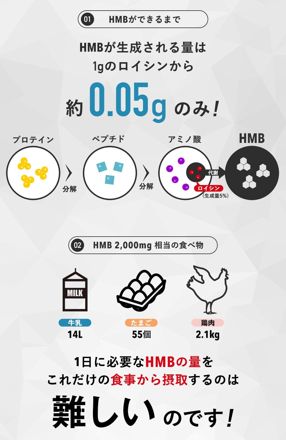 01HMBができるまで HMBが生成される量は1gのロイシンから約0.05gのみ!02HMB2,000mg相当の食べ物 牛乳:14L たまご:55個 鶏肉:2.1kg 1日に必要なHMBの量をこれだけの食事から摂取するのは難しいのです!